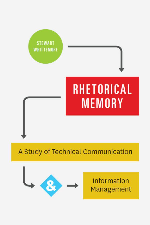 Rhetorical Memory – A Study of Technical Communication and Information Management