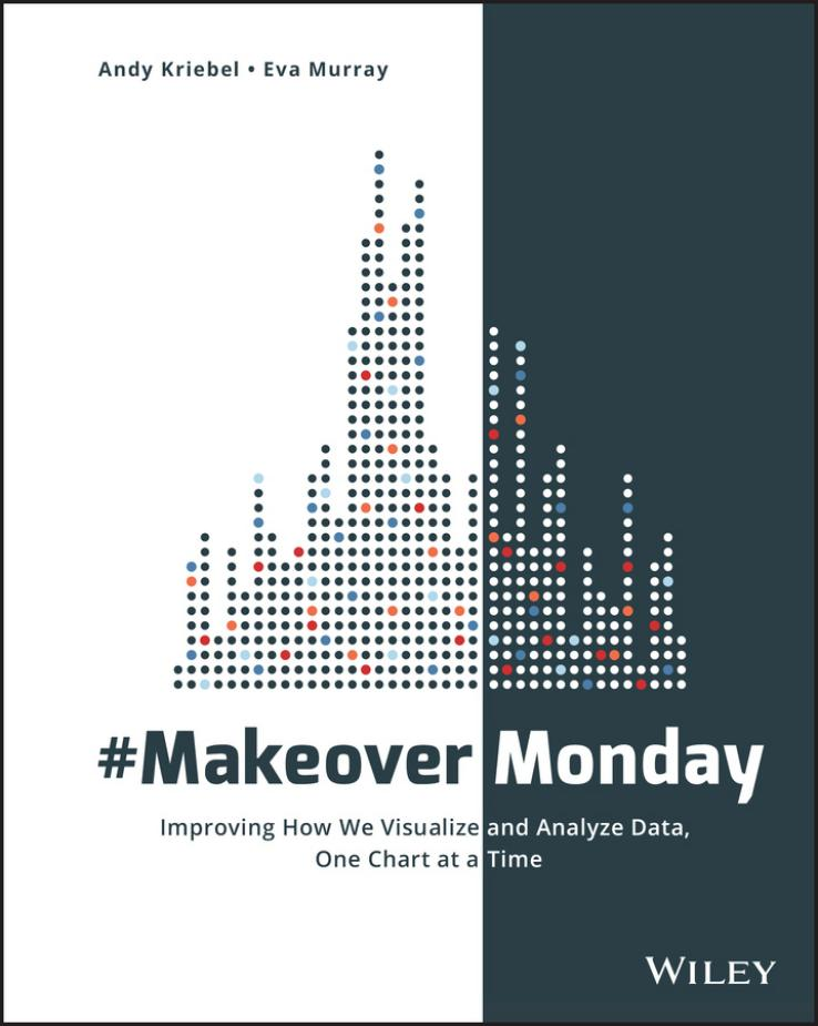 #MakeoverMonday – Improving How We Visualize and Analyze Data, One Chart at a Time